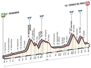 Giro2016CividaledelFriuli
