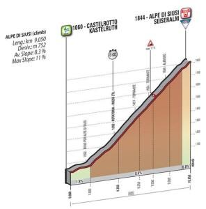 Giro2016Cronoescalada
