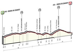 Giro2016cronoChianti