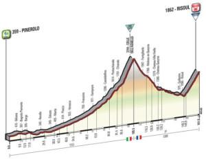 Giro2016perfiles