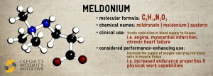 MeldoniumGrafico
