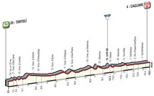 Giro 2017 Cagliari