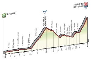 Giro 2017 Etna