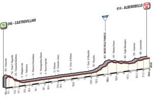 Giro 2017 Alberobello