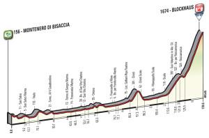 Giro 2017 Blockhaus