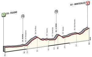 Giro 2017 Montefalco