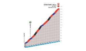 Col de Turini perfil