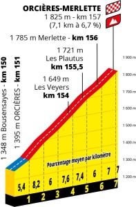 Etapa 4 157 km Orcieres-Merlette